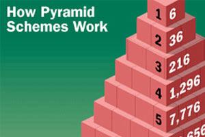 Detetar esquemas em pirâmide