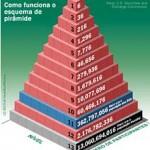 5 Alertas para Identificar Esquemas Piramidais, Esquemas Ponzi, Fraudes