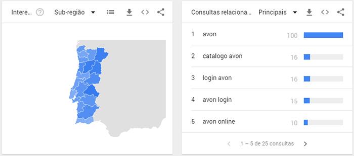 Google Trends para a AVON Portugal