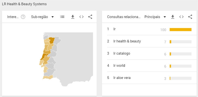 Google Trends para a LR Health and Beauty Portugal