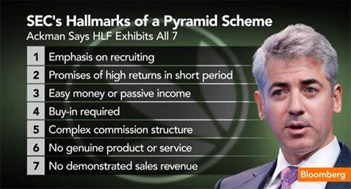 Sinais de Pirâmide Financeira segundo Bill Ackman